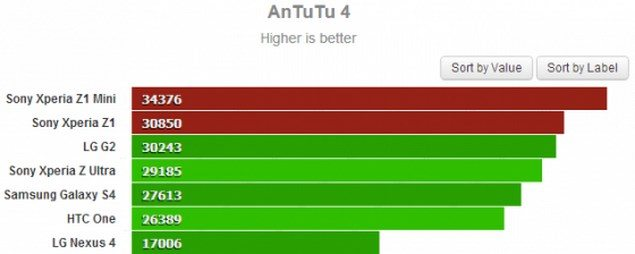 результаты Sony Xperia Z1 F Mini в AnTuTu Benchmark