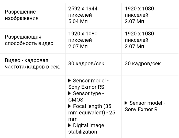 Sony Xperia Z5 Compact и Xperia Z3 Compact сравнение