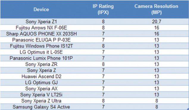 Новый смартфон Sony Xperia Z1 с самой лучшей камерой среди Android-смартфонов