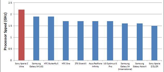 Высочайшие результаты тестирования Sony Xperia Z Ultra