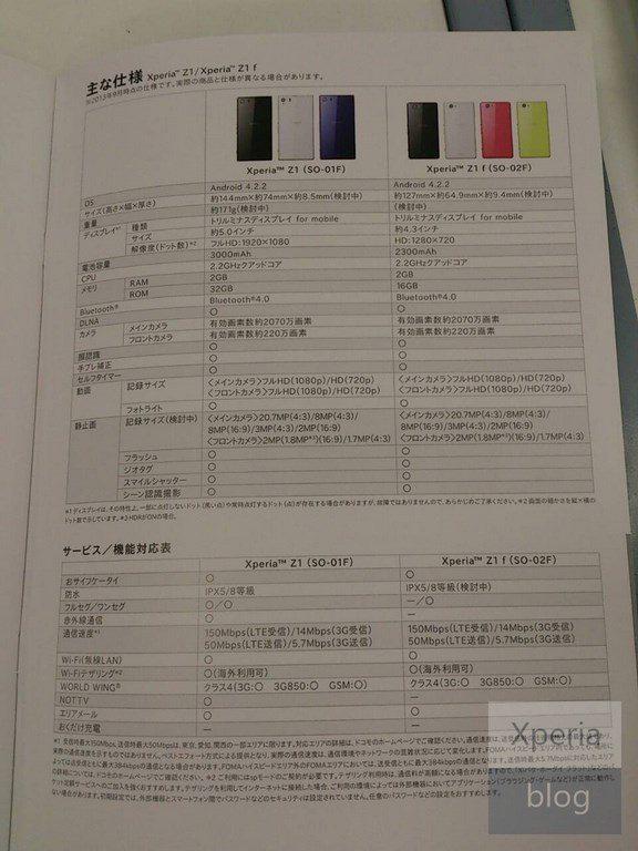 Характеристики Sony Xperia Z1 Mini (Z1f Honami)