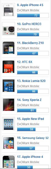 Sony Xperia Z1 занял второе место в тесте камер мобильных устройств от DxOMark