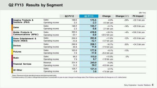 Продажи смартфонов Sony Xperia выросли до 10 миллионов единиц в третьем квартале 2013 года