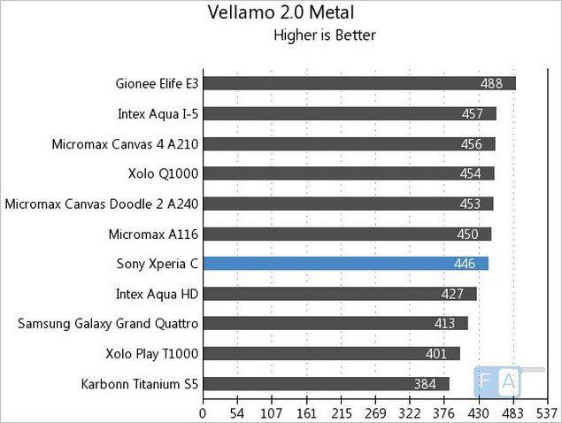 Тест Sony Xperia C в AnTuTu Benchmark, Quadrant и прочих бенчмарках