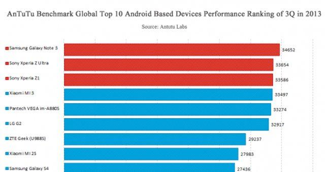 Sony Xperia Z1 и Xperia Z Ultra заняли ТОП-3 самых мощных устройств в AnTuTu