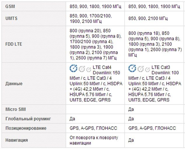 Небольшое сравнение характеристик Sony Xperia Z1 и Sony Xperia Z