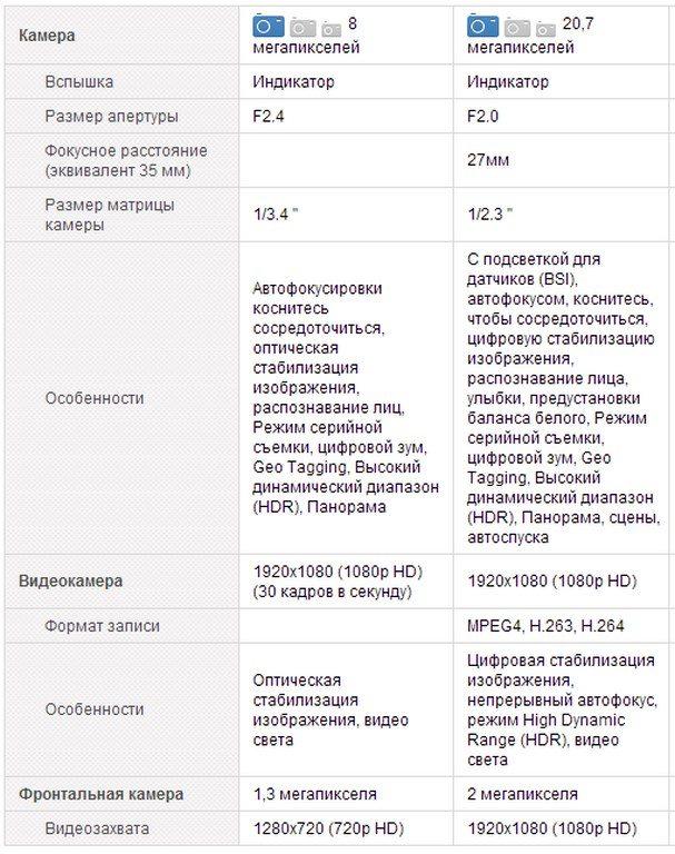 Сравнение характеристик нового Nexus 5 и Sony Xperia Z1
