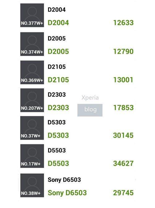 Новые устройства Sony Xperia D200X, D210X, D230X и SGP521