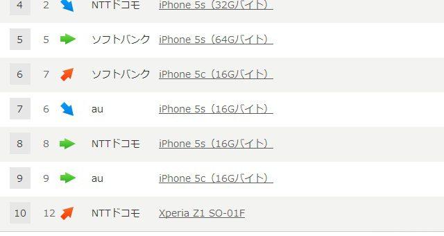 Sony Xperia Z1 в ТОП-10 на японском рынке