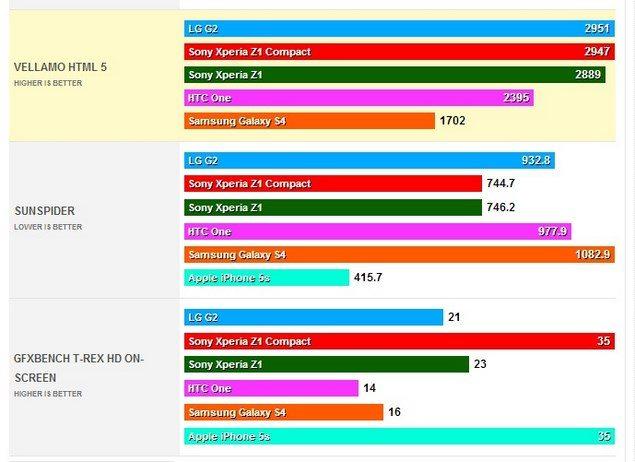 Тестирование Сони Иксперия Z1 Компакт в Quadrant, AnTuTu, GFXBench, Vellamo, Sunspider