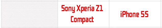 Сравнение параметров и технических характеристик Sony Xperia Z1 Compact и iPhone 5S