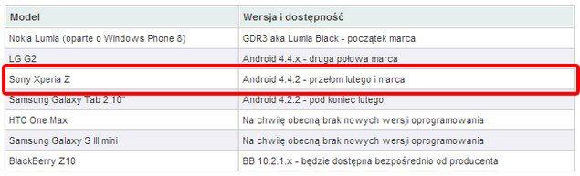 Обновление Android 4.4 KitKat для Sony Xperia Z выйдет в марте