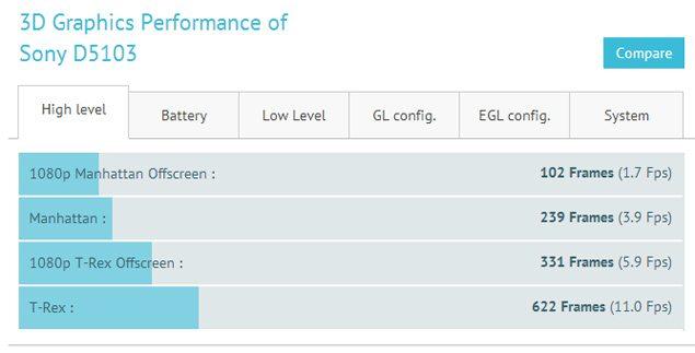 Новый смартфон Sony D5103 заметили в тестах GFXBench