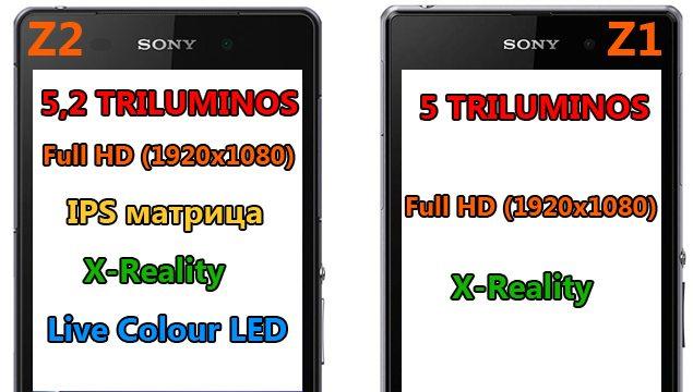 Новый Sony Xperia Z2 против Sony Xperia Z1 - сравнение дисплеев