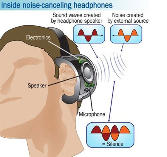 Подавление шума в наушниках Sony