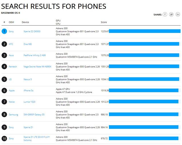 Высочайшие результаты Sony Xperia Z2 в бенчмарке Basemark OS II