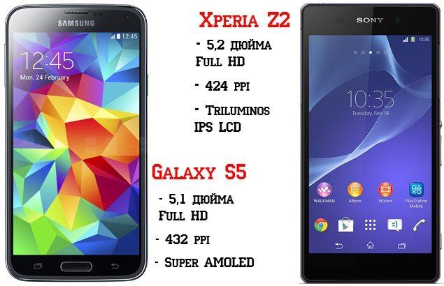 Сравнение параметров дисплеев - Дизайн смартфтонов Sony Xperia Z2 и Samsung Galaxy S5