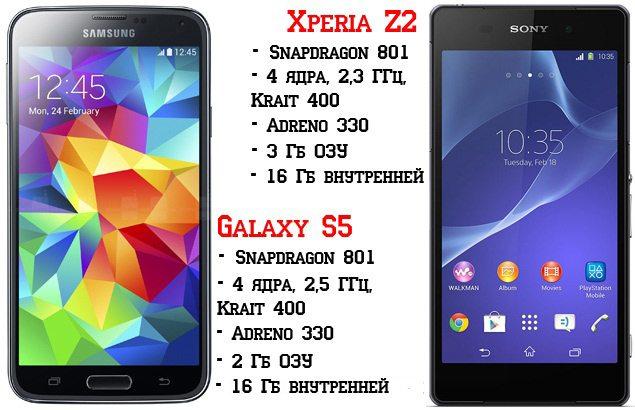 Сравнение характеристик и производительности Sony Xperia Z2 и Samsung Galaxy S5