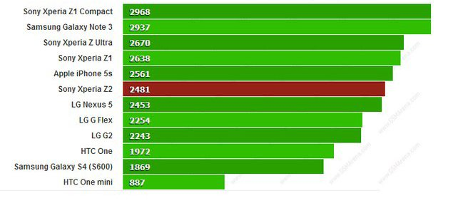 Смартфон Sony Xperia Z2 протестировали в Geekbench 3- результаты