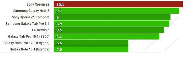 Смартфон Sony Xperia Z2 протестировали в GFXBench - результаты