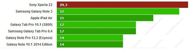 Смартфон Sony Xperia Z2 протестировали в GFXBench- результаты