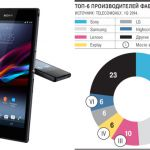 Sony стала лидером российского рынка фаблетов