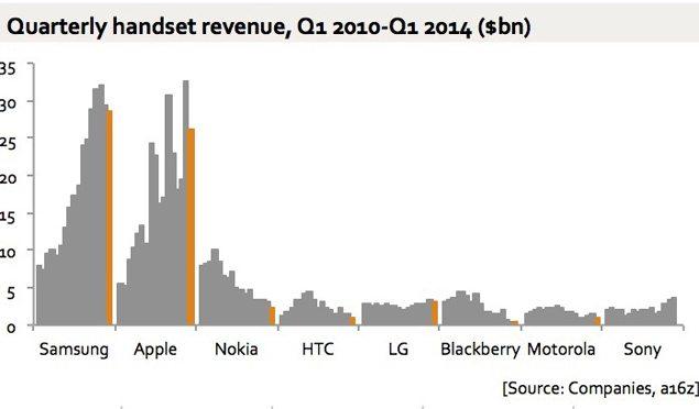 График квартального заработка популярных компаний за 4 года - Sony набирает обороты