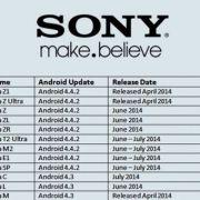 Даты обновления Sony Xperia Z1, Ultra, Z, ZR, ZL C, L, SP, M до Android 4.4.2