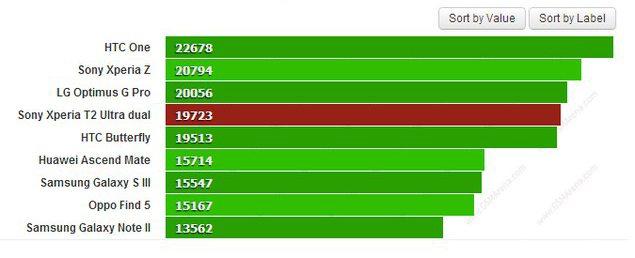 Тестирование Sony Xperia T2 Ultra Dual в бенчмарках - результаты