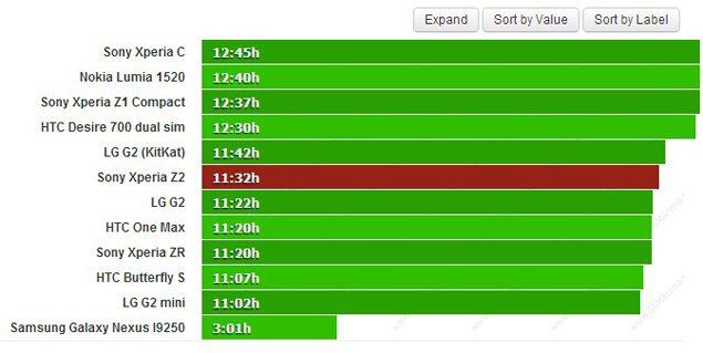 Аккумулятор Sony Xperia Z2 - тест времени автономной работы