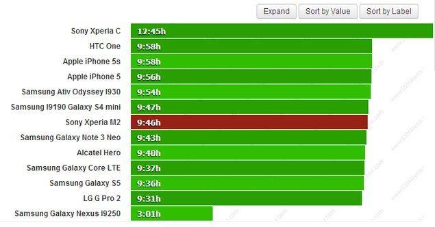 Результаты теста аккумулятора Sony Xperia M2 (Сони Иксперия М2)