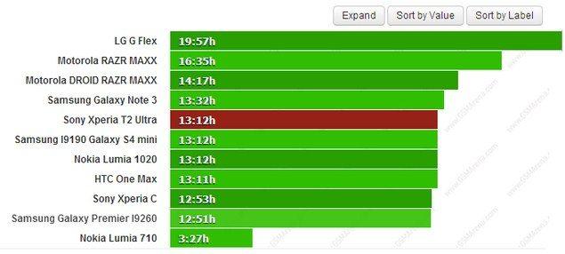 Результаты теста батареи смартфона Sony Xperia T2 Ultra (Иксперия Т2 Ультра)