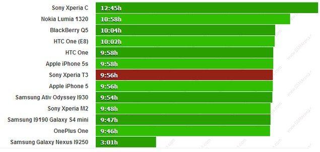 Выносливость Sony Xperia T3 - тесты аккумулятора