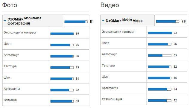Камера Sony Xperia Z3 лучшая - тесты DxOMark