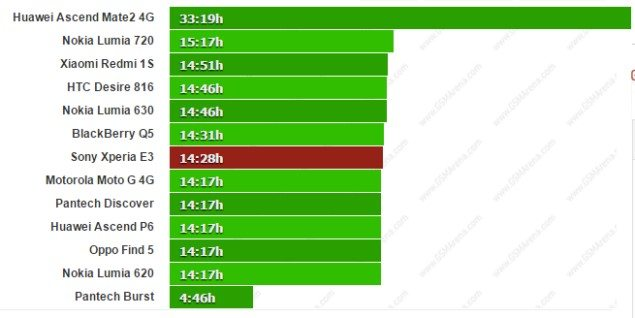 Sony Xperia E3 - время работы (тесты а разных режимах)
