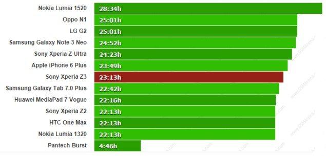 Тест аккумулятора Sony Xperia Z3 - результаты времени работы смартфона