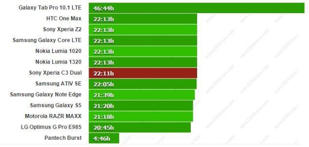 Тест аккумулятора Sony Xperia C3 Dual