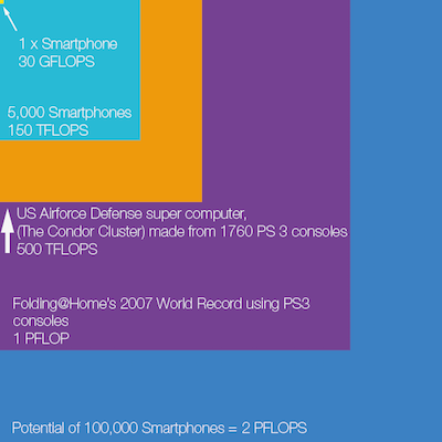 Sony Xperia и Folding@Home - поможем справится со смертельными болезнями вместе!