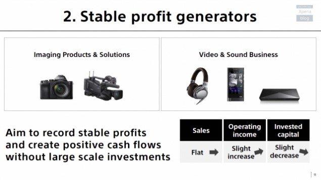 Sony Mobile - дальнейшая стратегия