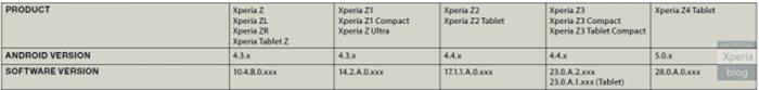 Sony Xperia M4 Aqua покажут на MWC 2015