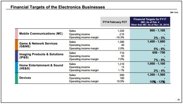 Sony Xperia показывает рост продаж