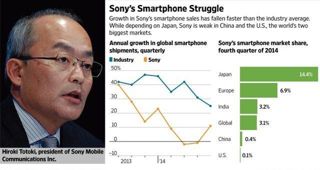 Sony Mobile не продается!