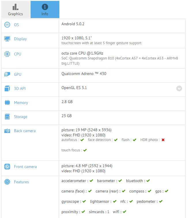 Sony Xperia Z4 E6553 - результат GFXBench