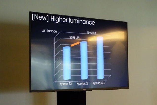 технические улучшения Sony Xperia Z3+ (Xperia Z4) - корпус, камеры, память