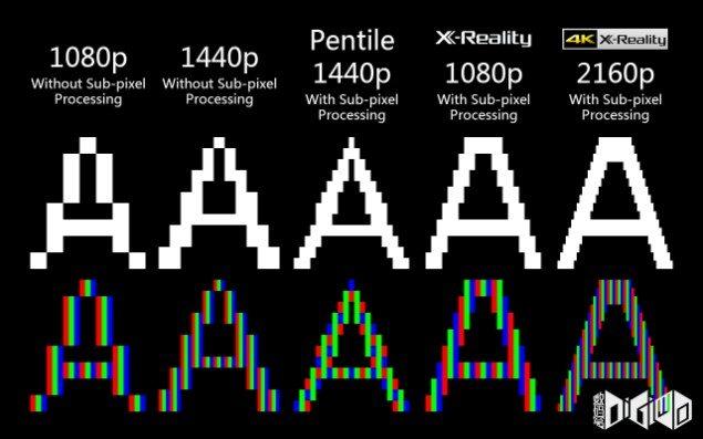 Sony Xperia Z5+ c 4К-дисплеем и технологией 4K X-Reality