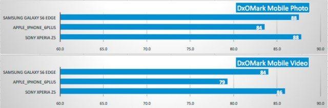 тест камеры Sony Xperia Z5 - лучший по мнению DxOMark