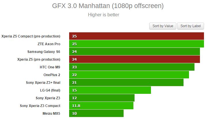 Тесты Sony Xperia Z5 в AnTuTu и бенчмарках