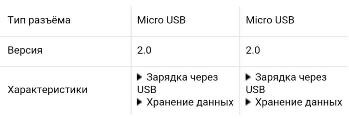 сравнение Sony Xperia C5 Ultra и Xperia C4