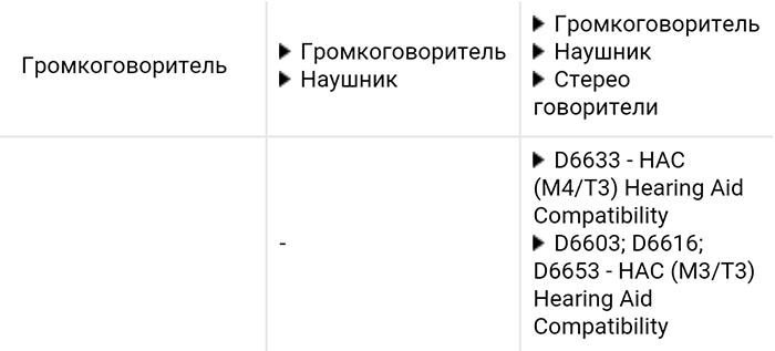 Sony Xperia M5 vs Sony Xperia Z3