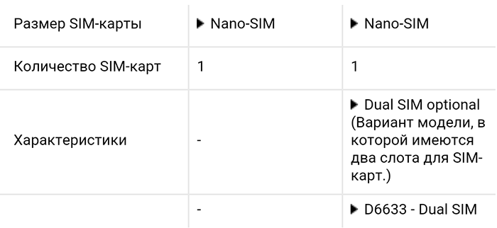 сравнение Sony Xperia Z5 vs Xperia Z3 - характеристики